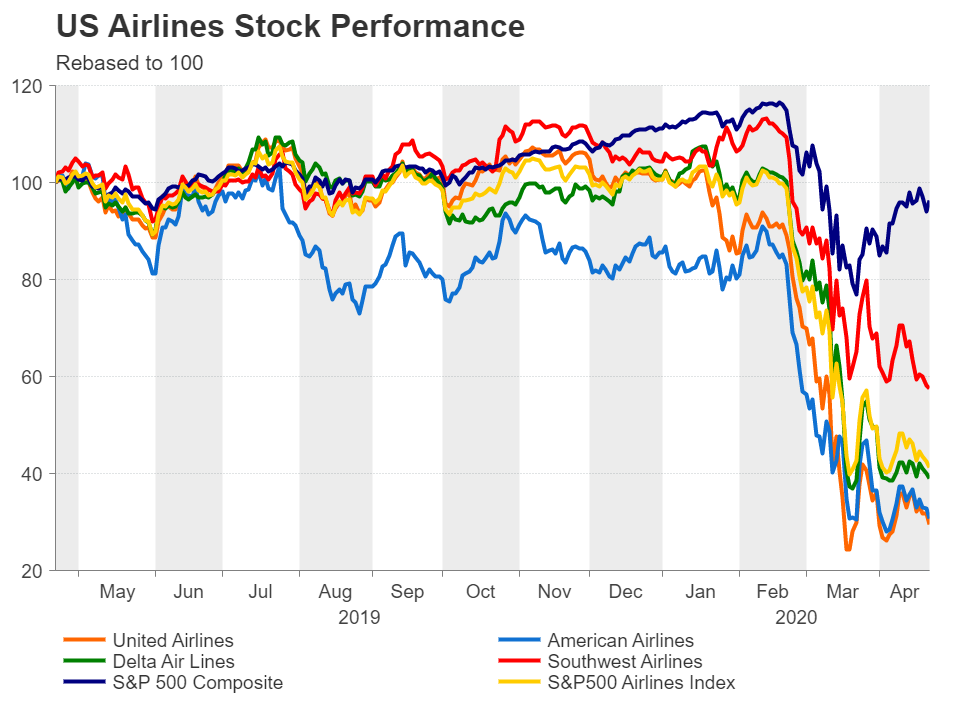 US Airlines Stocks in crisis